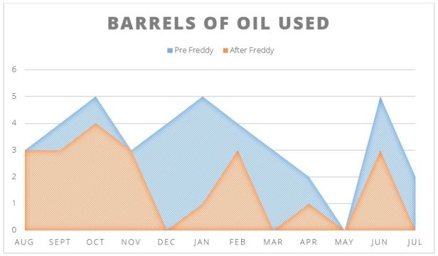 barrels used graph