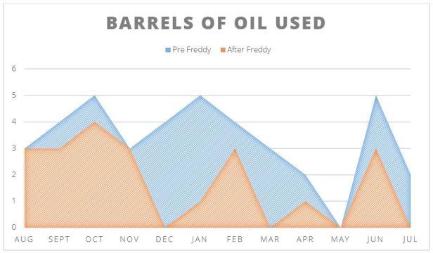 barrels used graph