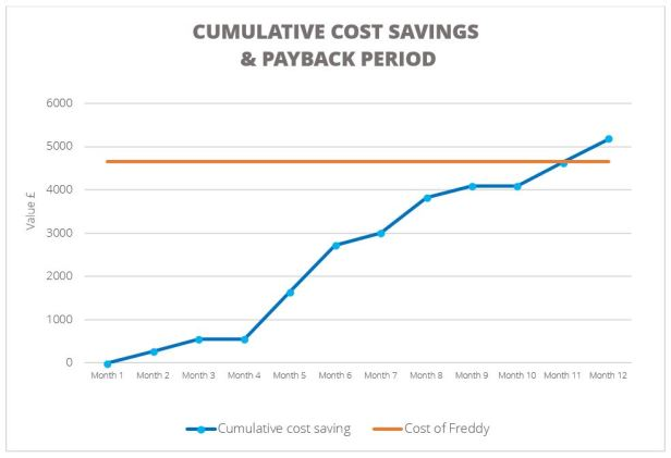 Payback graph